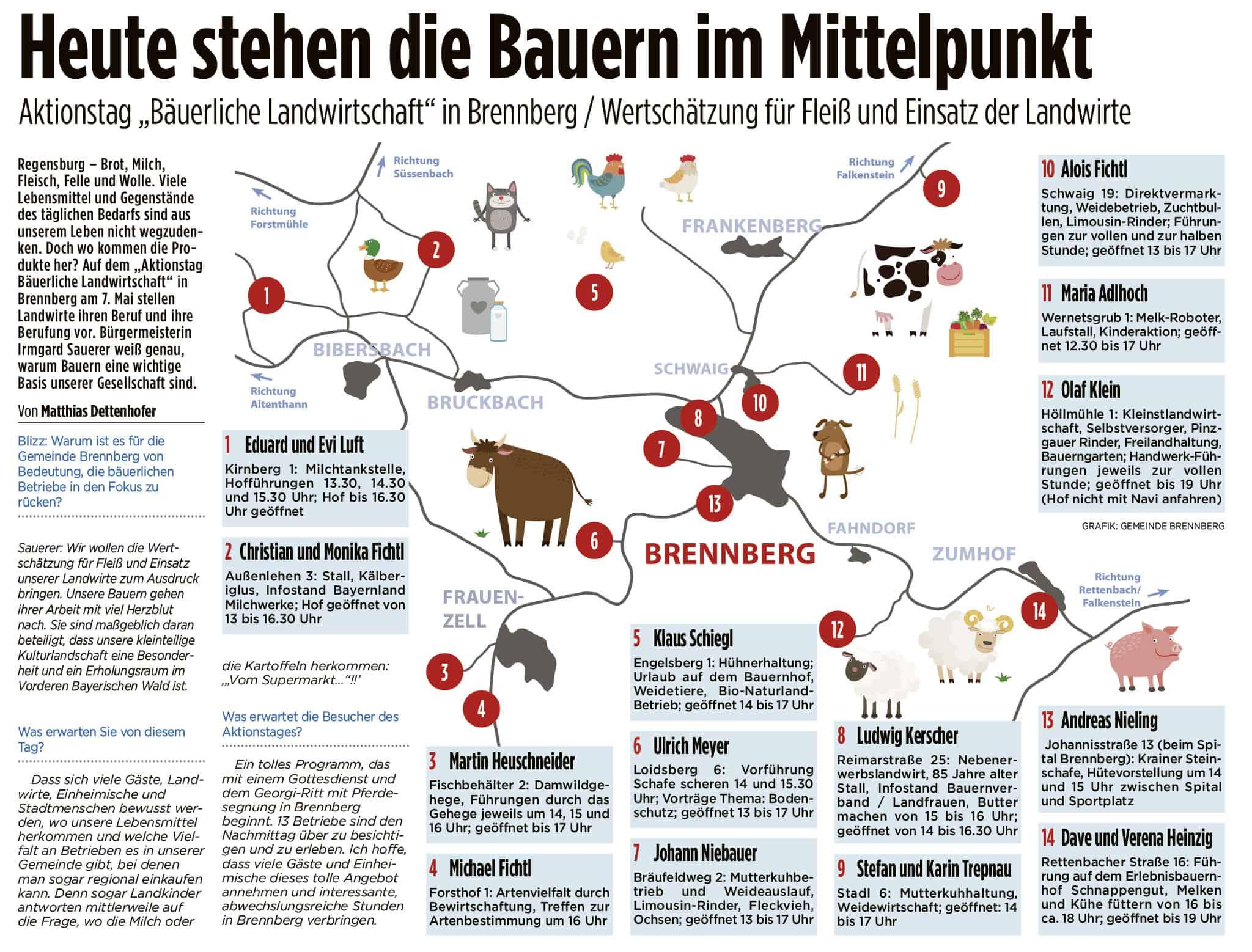 Aktionstag Bäuerliche Landwirtschaft in Brennberg am Sonntag