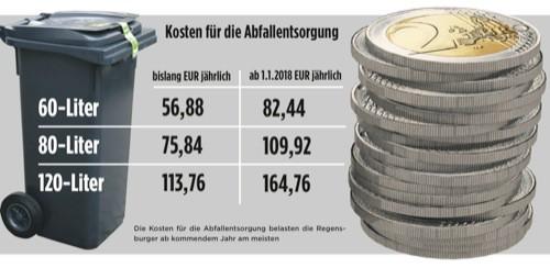 Stadt Regensburg passt Gebühren zum neuen Jahr an