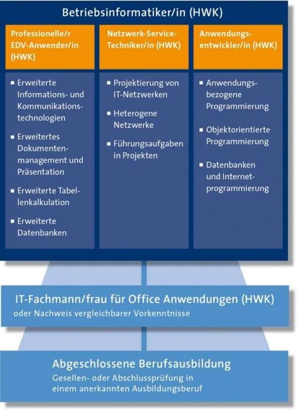 Mit dem Betriebsinformatiker (HWK) Karriere machen Innovativ und kreativ arbeiten