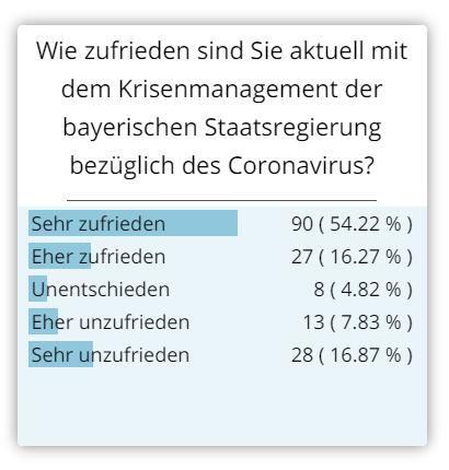 Ergebnis Umfrage Krisenmanagement